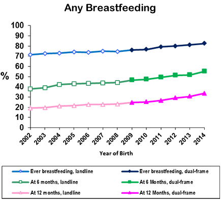 Percentage of U.S. Children Who Were Breastfed, by Birth Year: Any Breastfeeding - This chart displays the percentages of infants born from 2002 to 2014 who were ever breastfed, breastfed to any extents at 6 and 12 months of age. From 2002 to 2014, ever breastfeeding rate increased from 71.4% to 82.5%; rates for breastfeeding duration at 6 months or at 12 months increased from 37.9% to 55.3% or from 19.2% to 33.7%, respectively.