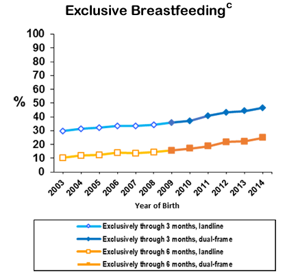 Percentage of U.S. Children Who Were Breastfed, by Birth Year: Exclusive Breastfeeding - This chart displays the percentages of infants born from 2003 to 2014 who were exclusively breastfed through the first 3 or 6 months of age. From 2003 to 2014, rates for exclusive breastfeeding through the first 3 or 6 months of ages increased from 29.6% to 46.6% or from 10.3% to 24.9%, respectively.