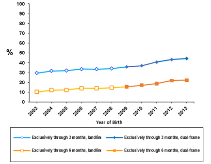 Graph - Exclusive breastfeeding. Percentage of U.S. Children Who Were Breastfed, by Birth Year.