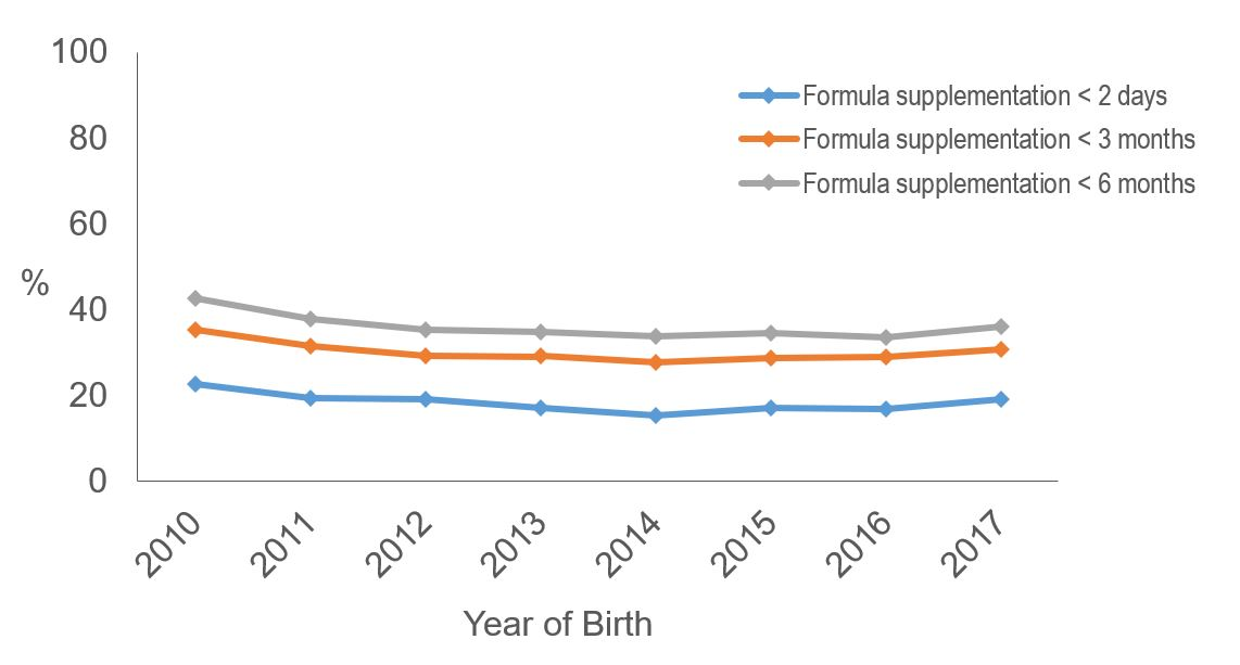 Percentage of Breastfed Children Who Were Supplemented with Infant Formula, by Birth Year, National Immunization Survey, United States
