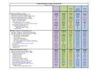 FY 2011 Operating Plan Table