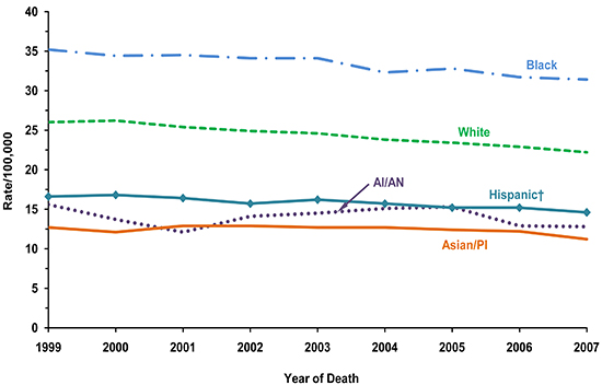 Line chart showing the changes in breast cancer death rates for women of various races and ethnicities.