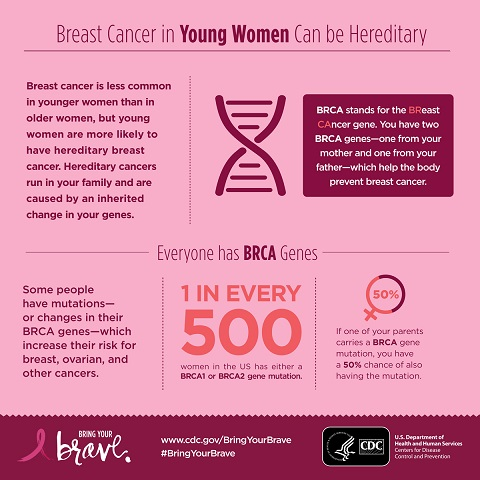 CDC - Bring Your Brave Campaign