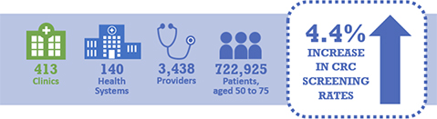In the first year, CDC's Colorectal Cancer Control Program grantees recruited 413 clinics in 140 health systems with 3,438 providers that serve 722,925 patients aged 50 to 75. On average, colorectal cancer screening rates increased 4.4% in partner clinics.