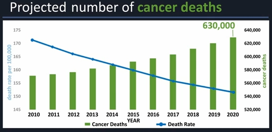 Projected number of cancer deaths: 630,000 per year in 2020.