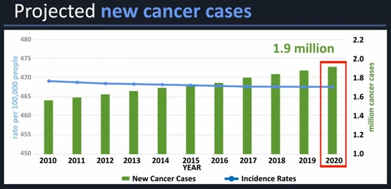 Projected new cancer cases: 1.9 million per year in 2020.