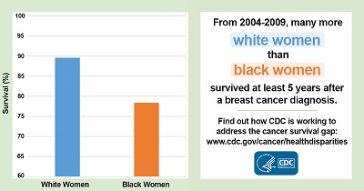 From 2004 to 2009, many more white women than black women survived at least five years after a breast cancer diagnosis (about 89% of white women and about 78% of black women). Find out how CDC is working to address the cancer survival gap at www.cdc.gov/cancer/healthdisparities/.
