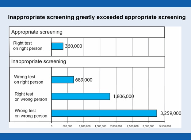 Inappropriate screening greatly exceeded appropriate screening. Right test on right person: 360,000. Wrong test on right person: 689,000. Right test on wrong person: 1,806,000. Wrong test on wrong person: 3,259,000.