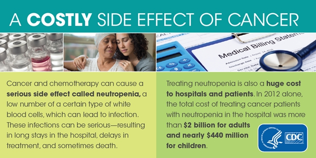A costly side effect of cancer. Cancer and chemotherapy can cause a serious side effect called neutropenia, a low number of a certain type of white blood cells, which can lead to infection. These infections can be serious, resulting in long stays in the hospital, delays in treatment, and sometimes death. Treating neutropenia is also a huge cost to hospitals and patients. In 2012 alone, the total cost of treating cancer patients with neutropenia in the hospital was more than $2 billion for adults and nearly $440 million for children.