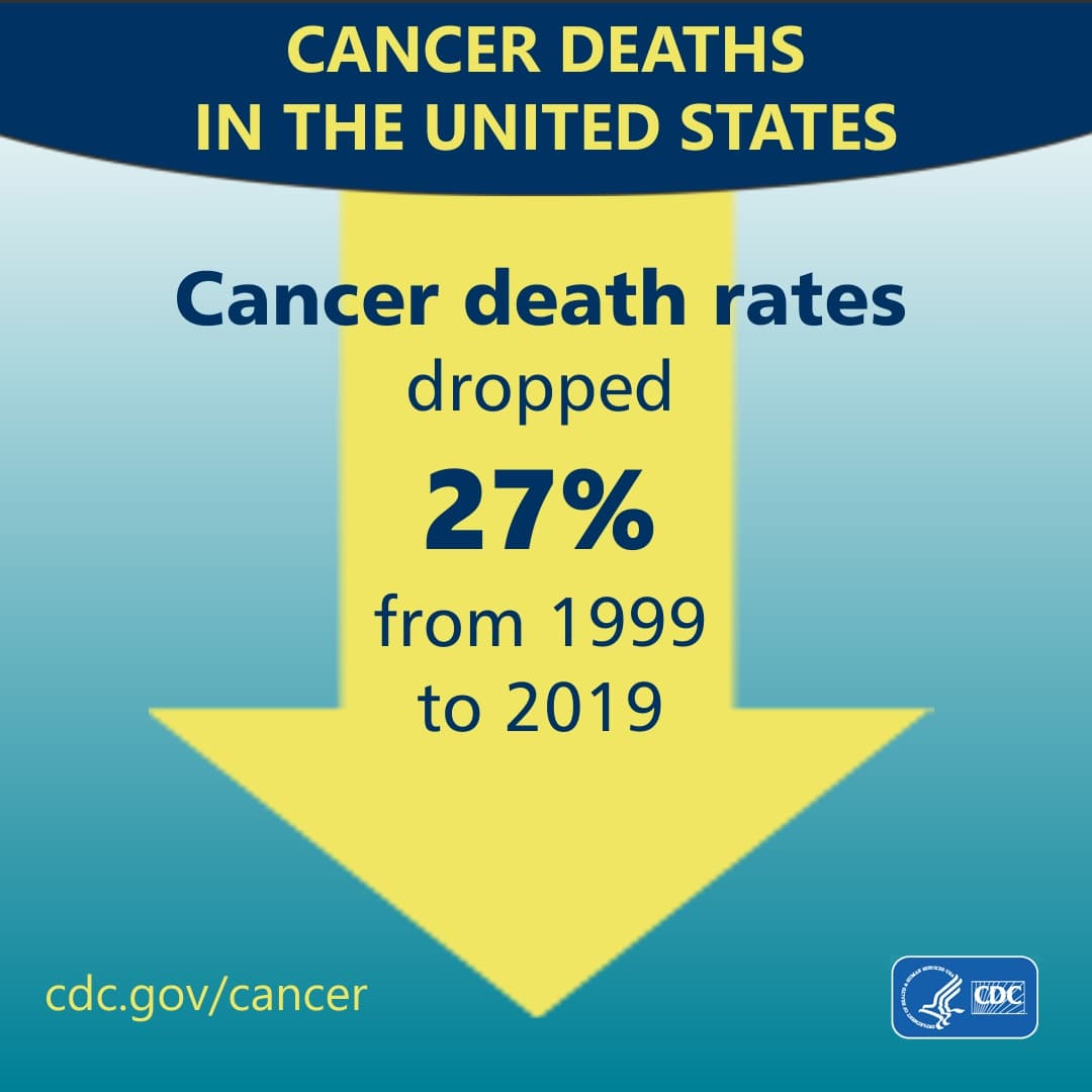 Death rates from cancer dropped 26% from 1999 to 2018.