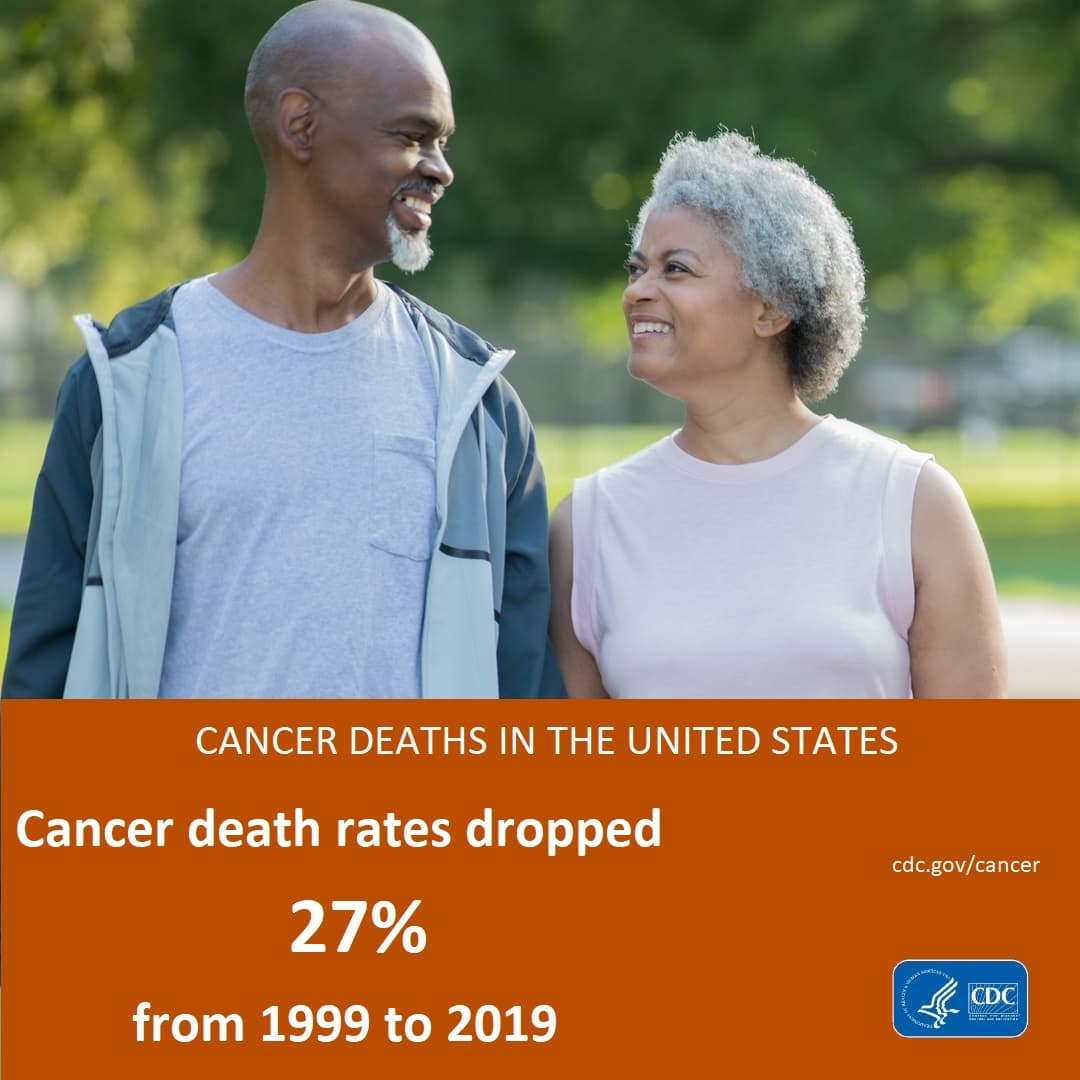 Death rates decreased for the 4 most common cancers from 1999 to 2018.
