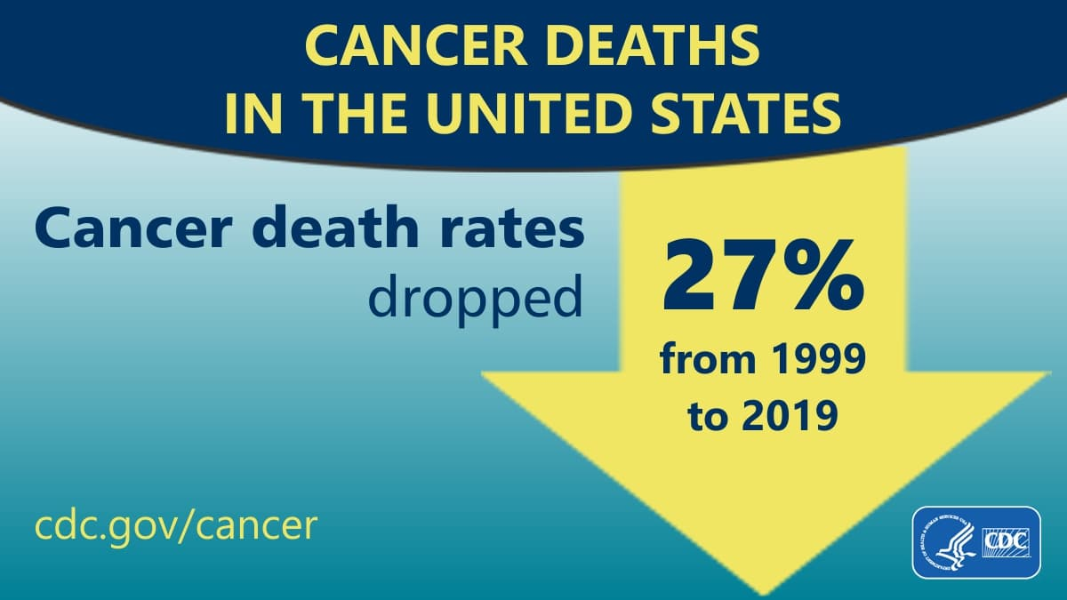Cancer Deaths in the United States. Cancer death rates dropped 27% from 1999 to 2019.