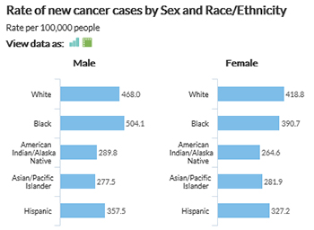 Rate of new cancer cases by Sex and Race/Ethnicity (rate per 100,000 people). White men have a rate of 468.0, black men have a rate of 504.1, American Indian and Alaska Native men have a rate of 289.8, Asian and Pacific Islander men have a rate of 277.5, and Hispanic men have a rate of 357.5. White women have a rate of 418.8, black women have a rate of 390.7, American Indian and Alaska Native women have a rate of 264.6, Asian and Pacific Islander women have a rate of 281.9, and Hispanic women have a rate of 327.2.