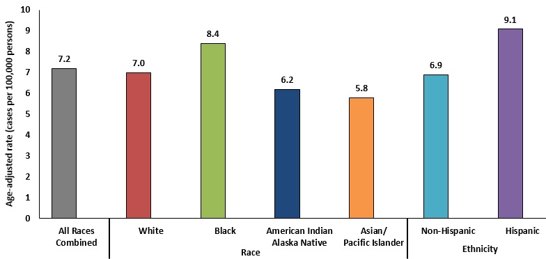 CDC - HPV-Associated Cervical Cancer Rates by Race and Ethnicity
