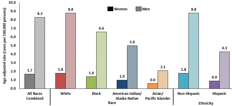 CDC - HPV-Associated Oropharyngeal Cancer Rates by Race and Ethnicity