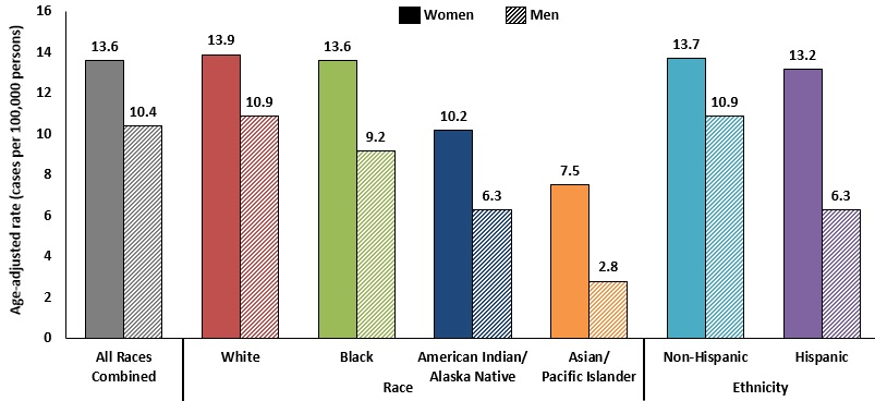 Bar chart showing HPV-associated cancer rates per year in the United States by race and ethnicity during 2011 to 2015.