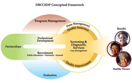 Diagram of the NBCCEDP Conceptual Framework