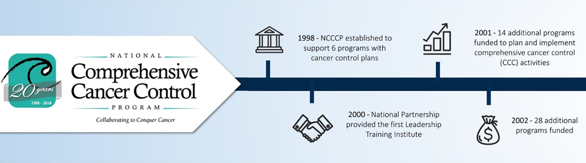 1998: NCCCP established to support 6 programs with cancer control plans. 2000: National Partnership provided the first Leadership Training Institute. 2001: 14 additional programs funded to plan and implement comprehensive cancer control (CCC) activities. 2002: 28 additional programs funded.