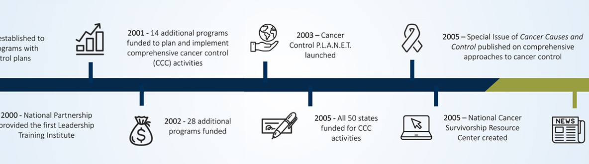 2001: 14 additional programs funded to plan and implement comprehensive cancer control (CCC) activities. 2002: 28 additional programs funded. 2003: Cancer Control Planet launched. 2005: All 50 states funded for CCC activities; a special issue of Cancer Causes and Control was published on comprehensive approaches to cancer control; and the National Cancer Survivorship Resource Center was created.
