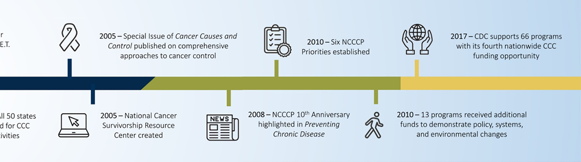 2005: All 50 states funded for CCC activities; a special issue of Cancer Causes and Control was published on comprehensive approaches to cancer control; and the National Cancer Survivorship Resource Center was created. 2008: NCCCP 10th anniversary highlighted in Preventing Chronic Disease. 2010: 6 NCCCP priorities established, and 13 programs received additional funds to demonstrate policy, systems, and environmental changes. 2017: CDC supports 66 programs with its fourth nationwide CCC funding opportunity.
