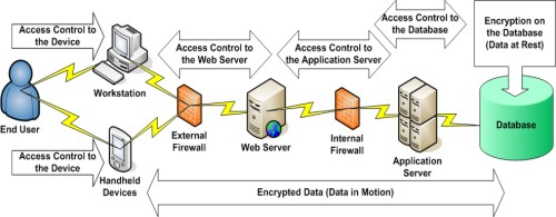 The diagram shows access that must be controlled for security, beginning with end users' access to workstations and handheld devices. The external firewall controls access from workstations and handheld devices to the Web server.  The internal firewall controls access from the Web server to the application server. Access control and database encryption controls access from the application server to the database. Data is also encrypted while it travels between workstations and handheld devices, the Web server, the application server, and the database.