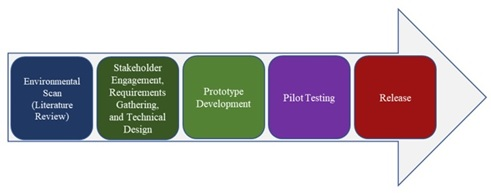 Five steps of the NLP Workbench: environmental scan; stakeholder engagement, requirements gathering, and technical design; prototype development; pilot testing; and release.