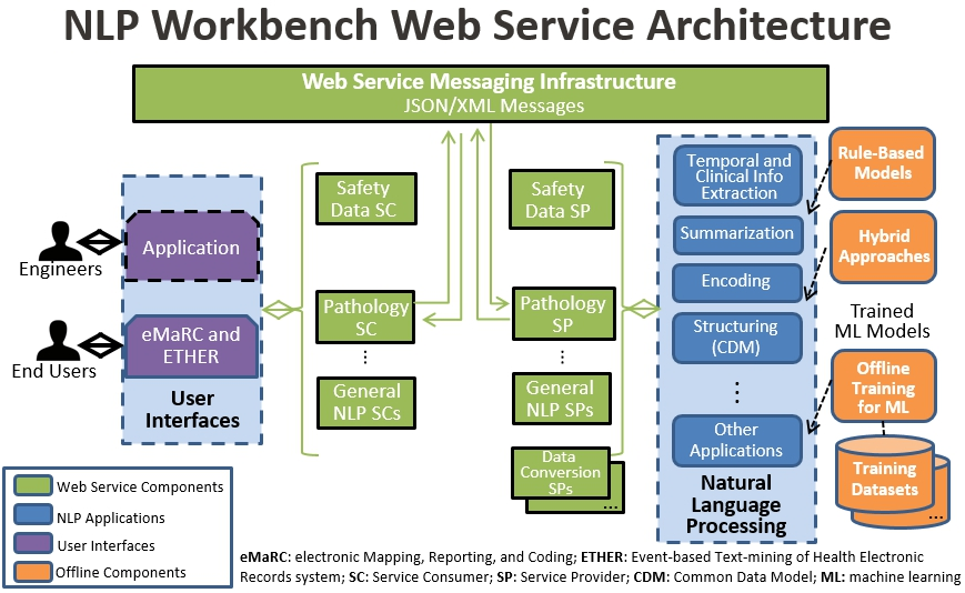 Diagram showing the suggested Natural Language Processing (NLP) Workbench Web Services architecture consisting of user interfaces, web service components, NLP applications, and offline components.