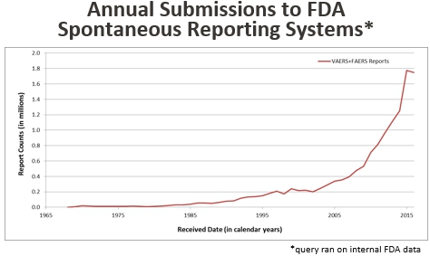 This chart shows that the number of annual submissions to FDA's spontaneous reporting systems increased steadily from zero in 1968 to about 200,000 in 2002, then increased sharply to nearly 1.8 million in 2015.