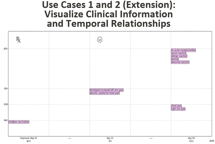 Use Cases 1 and 2 (Extension): Visualize Clinical Information and Temporal Relationships