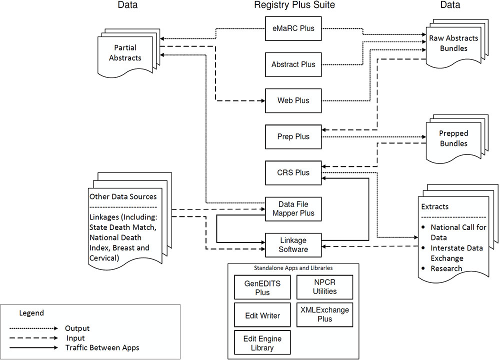 Registry Plus™ Software for Central Cancer Registries: Data Flow Diagram within The Registry Plus Suite. A detailed description follows.