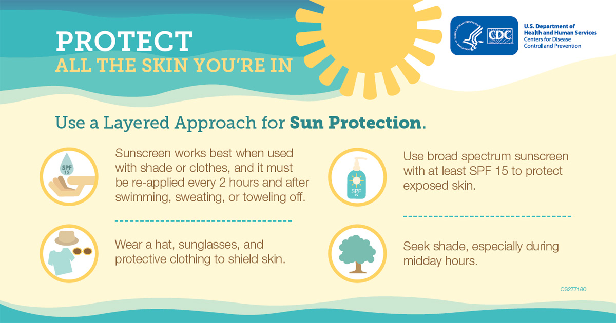 Protect all the skin you're in. Use a Layered Approach for Sun Protection. Sunscreen works best when used with shade or clothes, and it must be re-applied every 2 hours and after swimming, sweating, or toweling off. Wear a hat, sunglasses, and protective clothing to shield skin. Use broad spectrum sunscreen with at least SPF 15 to protect exposed skin. Seek shade, especially during midday hours.