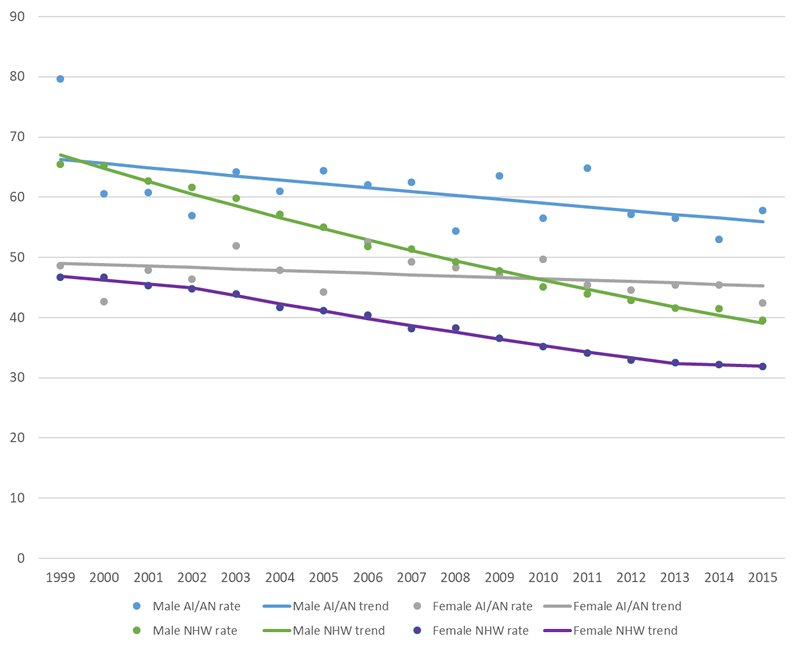 This chart illustrates annual age-adjusted colorectal cancer incidence rates and trend lines comparing American Indian and Alaska Natives versus Non-Hispanic White, by Sex, PRCDA, from 1999 to 2015. Please expand the table below to see the specific data