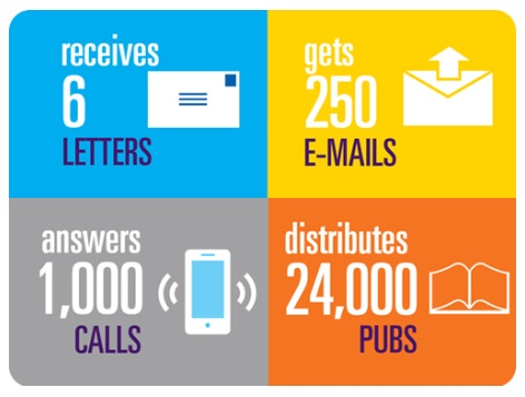 "Text shown using an infographic reads, ""Every day, CDC-INFO receives 6 letters, gets 250 emails, answers 1,000 calls, and distributes 24,000 pubs"""