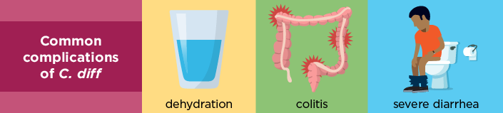 Common complications of C diff include dehydration, colitis, and severe diarrhea.
