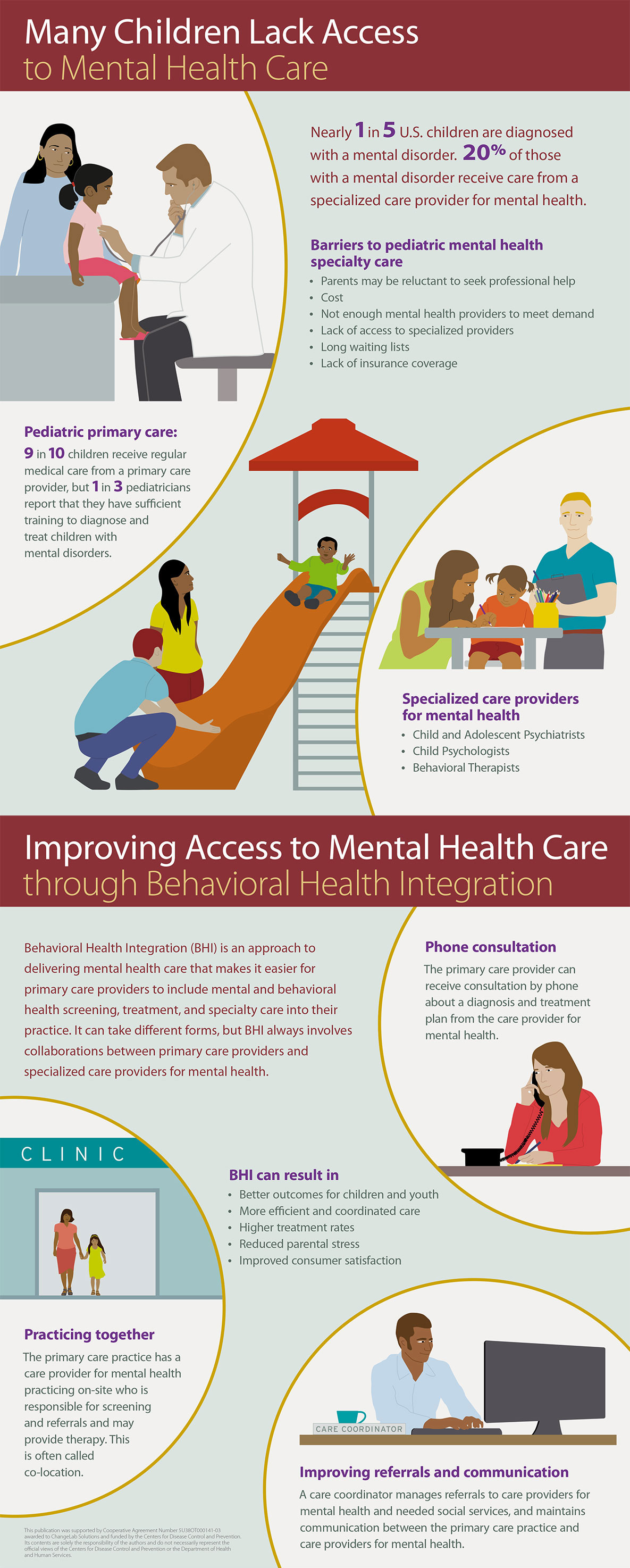 Mental Health Care Infographic, see text version below.