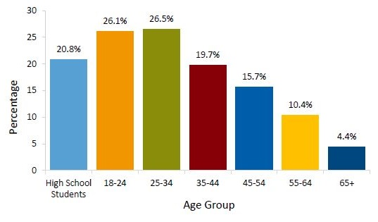 graph of percentage of people who reported binge drinking in the past 30 days, by age group, United States, 2013