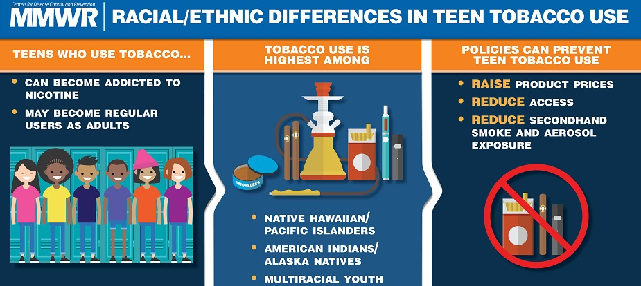 MMWR's article Racial/Ethnic Differences in Teen Tobacco Use: Teens who use tobacco... can become addicted to nicotine, may become regular users as adults. Tobacco use is highest among native Hawaiian/Pacific Islanders, American Indians/Alaska natives, multiracial youth. Policies can prevent teen tobacco use. Raise product prices, reduce access, reduce secondhand smoke and aerosol exposure.