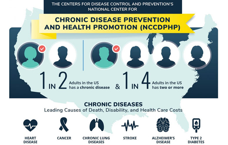 The Centers for Disease Control and Prevention's National Center for Chronic Disease Prevention and Health Promotion (NCCDPHP). One in two adults in the US has a chronic disease and one in four adults in the US has two or more. Chronic diseases leading causes of death, disability, and health care costs are heart disease, cancer, chronic lung diseases, stroke, Alzheimer's disease, and type 2 diabetes.