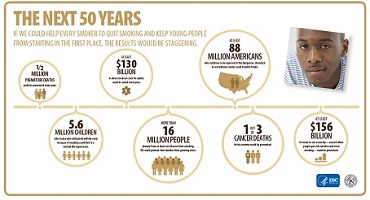 The next 50 years infographic