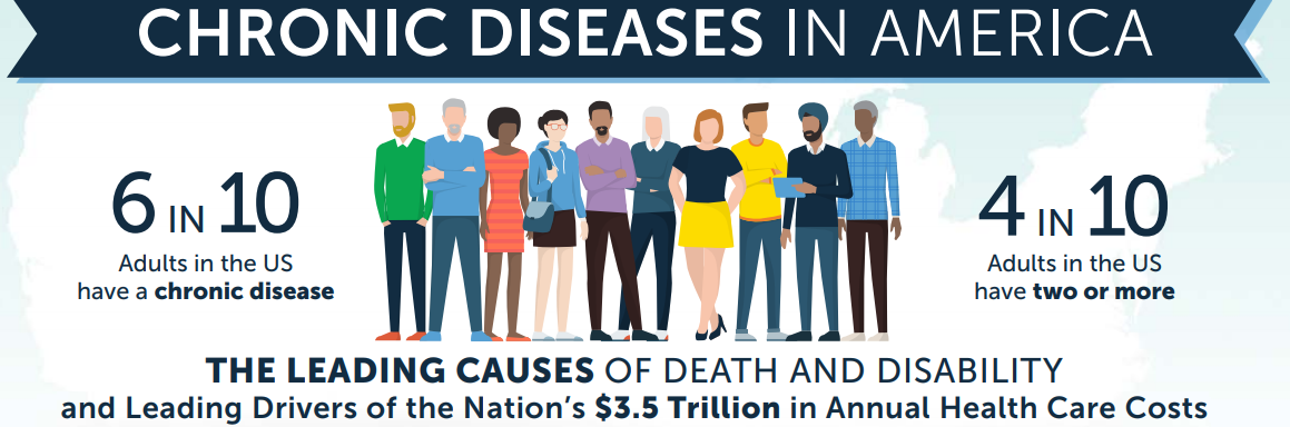 Chronic Diseases in America: 6 in 10 adults in the US have a chronic disease. 4 in 10 adults in the US have two or more. The leading causes of death and disability and leading drivers of the nation's $3.5 trillion in annual health care costs