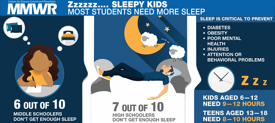 MMWR: ZZzzz... Sleepy Kids. Most Students Need More Sleep. 6 out of 10 middle schoolers don't get enough sleep. 7 out of 10 high schoolers don't get enough sleep. Kids aged 6-12 need 9-12 hours and teens aged 13-18 need 8-10 hours. Sleep is critical to prevent diabetes, obesity, poor mental health, injuries, attention or behavioral problems.