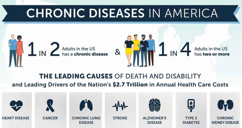 Chronic Diseases in America infographic