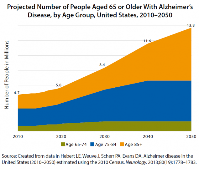 Projected number of people aged 65 orolder with Alzheimers Disease, by age group, 2010-2050