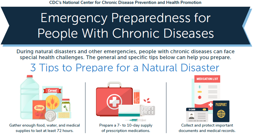Emergency Preparedness for People with Chronic Diseases infographic