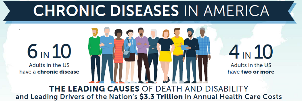 Chronic Disease in America: 6 in 10 Adults in the US have a chronic disease. 4 in 10 adults in the US have two or more. The leading causes of death and disability and leading drivers of the nation's $3.3 trillion in annual health care costs.