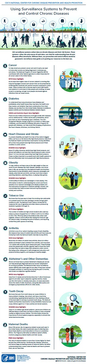 Using Surveillance Systems to Prevent and Control Chronic Diseases infographic