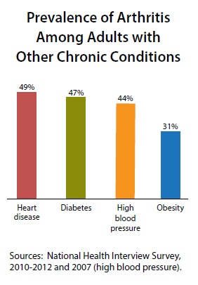 Prevalence of Arthritis Among Adults with Other Chronic Conditions: Graph shows 49% with heart disease, 47% with diabetes, 44% with high blood pressure, and 31% with obesity.Sources: National Health Interview Survey, 2010-2012 and 2007 (high blood pressure).