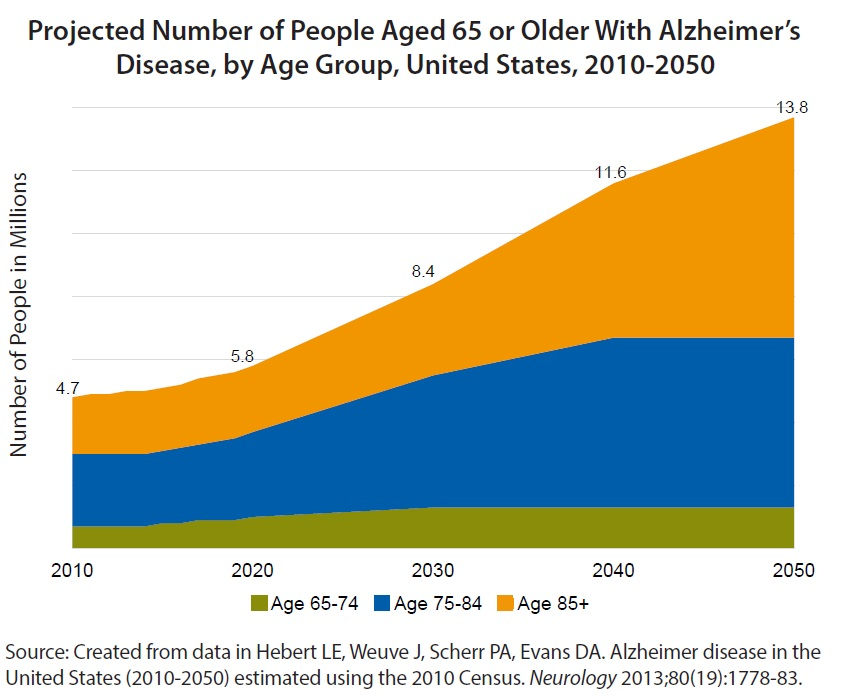 Projected number of people aged 65 or older with alzheimer's disease, by age group, United States, 2010-2050. 4.7 million people had Alzheimer's Disease in 2010. Majority being in the age group of 75-84. Year 2020 is projected to have 5.8 million people with Alzheimer's Disease with majority being the age group of 75-84. Year 2030 is projected to have 8.4 million people with Alzheimer's Disease with majority being the age group of 75-84. Year 2040 is projected to have 11.6 million people with Alzheimer's Disease with majority being the age group of 75-84. Year 2050 is projected to have 13.8 million people with Alzheimer's Disease with majority being the age group of 85 and older. Source: Created from data in Hebert LE, Weuve J, Scherr PA, Evans DA. Alzheimer disease in the United States (2010-2050) estimated using the 2010 Census. Neurology 2013;80(19):1778-83.