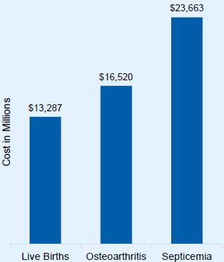 bar graph showing cost in millions with live births at $13,287, osteoarthritis at $16,520, and septicemia at $23,663