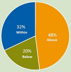 pie chart: 48% above, 32% within, 20% below